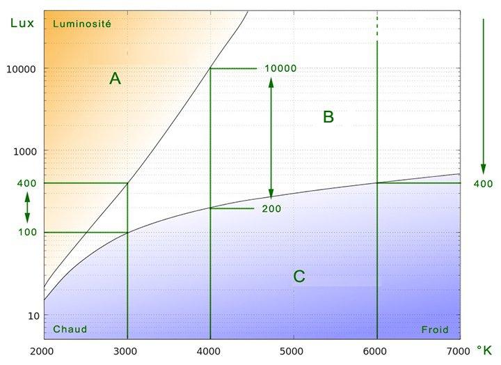 Diagramme agrément lumière LED