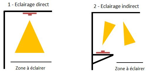 Eclairage LED direct ou indirect