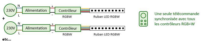 Montage d'un ruban RGB+W