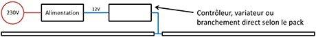 Branchement d'un ruban LED blanc sur une corniche