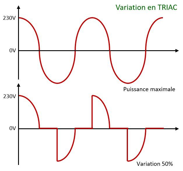 Variation LED TRIAC