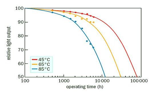 Durée de vie d'une LED suivant la température