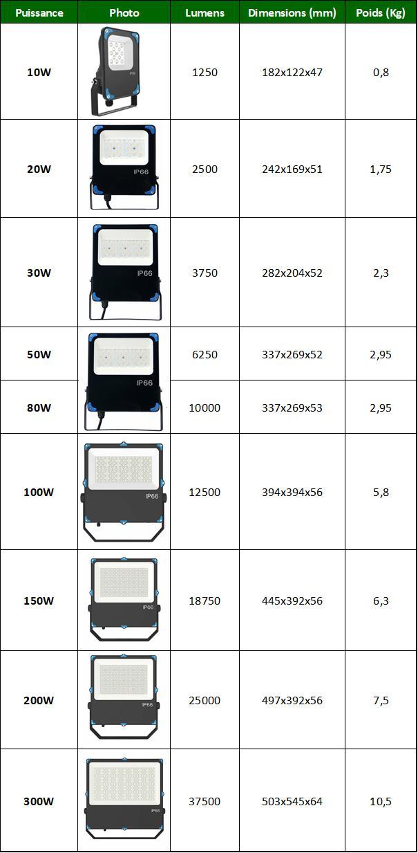Caractéristiques projecteurs LED angle au choix