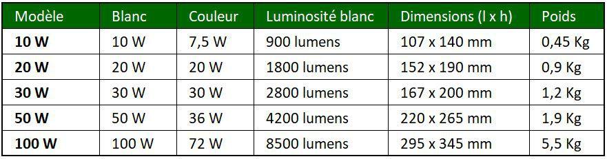 Projecteurs RGB+CCT de 10W à 100W